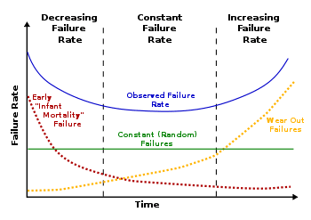 Bathtub Curve Failure Rate Rovema VFFS.png