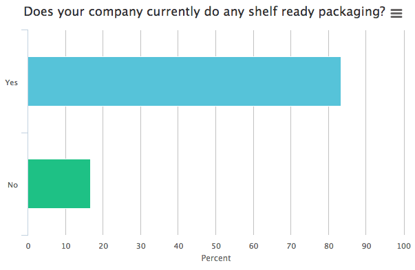 shelf ready packaging current adoption