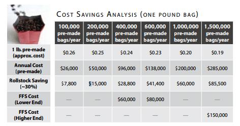 Cost Savings Analysis.png