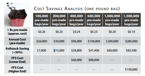 Cost Savings Analysis of Premade bags versus vffs made bags using rollstock for Coffee Bean Packaging