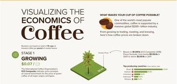 Economics of Coffee Visual Capatilist