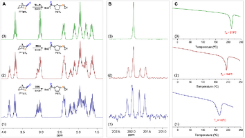 NMR spectra and DSC thermograms of PBTL polymer with varied stereoregularity