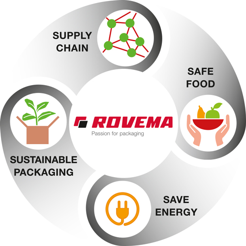 rovema-sustainability-save-energy-supply-chain