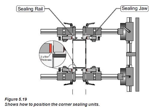 corner sealing unit